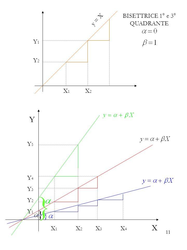 11 X 1 X 2 y = X Y1Y2Y1Y2 BISETTRICE 1° e 3° QUADRANTE X 1 X 2 X 3 X 4 X } } } Y5Y4Y3Y2Y1Y5Y4Y3Y2Y1 Y