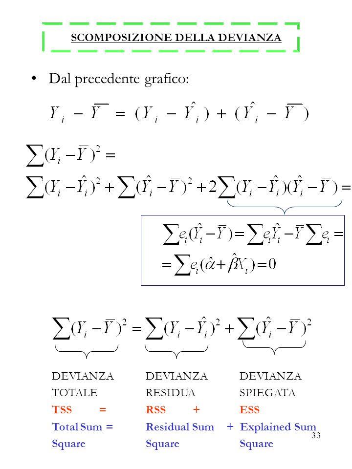 33 SCOMPOSIZIONE DELLA DEVIANZA Dal precedente grafico: DEVIANZADEVIANZADEVIANZA TOTALERESIDUASPIEGATA TSS=RSS+ESS Total Sum =Residual Sum + Explained