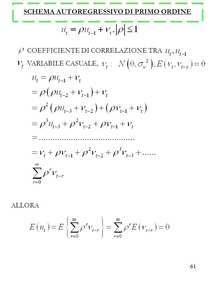 61 SCHEMA AUTOREGRESSIVO DI PRIMO ORDINE COEFFICIENTE DI CORRELAZIONE TRA VARIABILE CASUALE, ALLORA