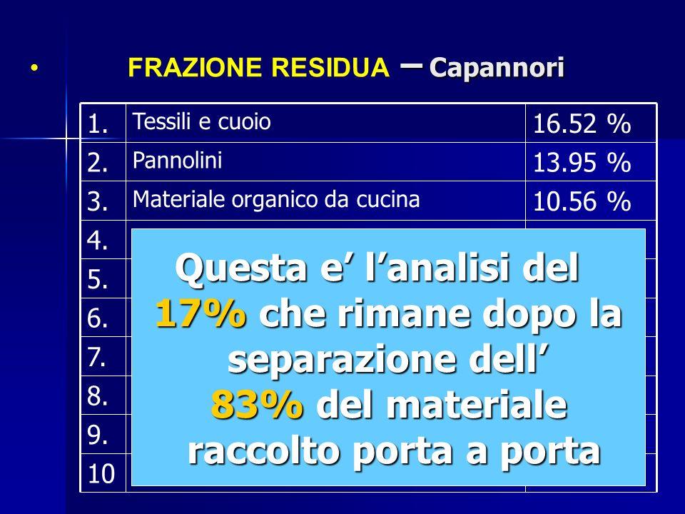 – Capannori FRAZIONE RESIDUA – Capannori Questa e lanalisi del 17% che rimane dopo la separazione dell separazione dell 83% del materiale raccolto por
