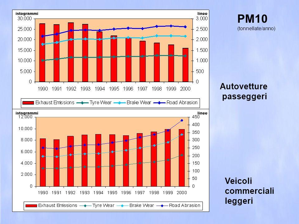 Autovetture passeggeri PM10 (tonnellate/anno) Veicoli commerciali leggeri linee istogrammi