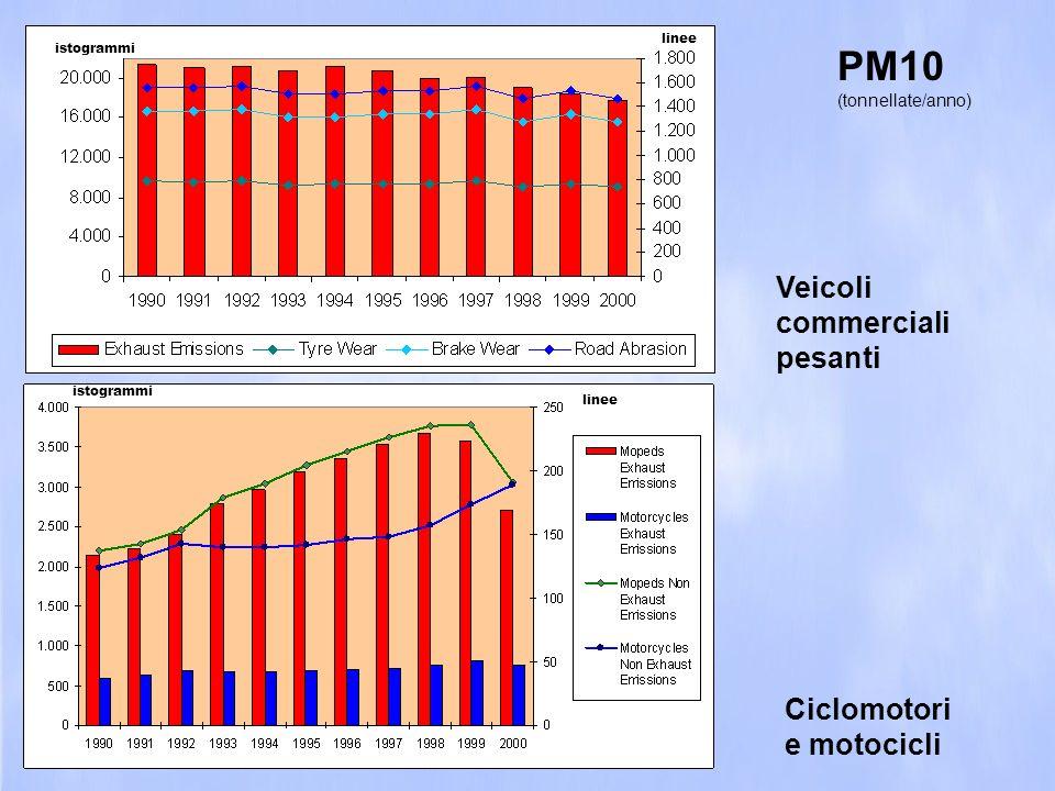 PM10 (tonnellate/anno) Veicoli commerciali pesanti linee istogrammi linee istogrammi Ciclomotori e motocicli