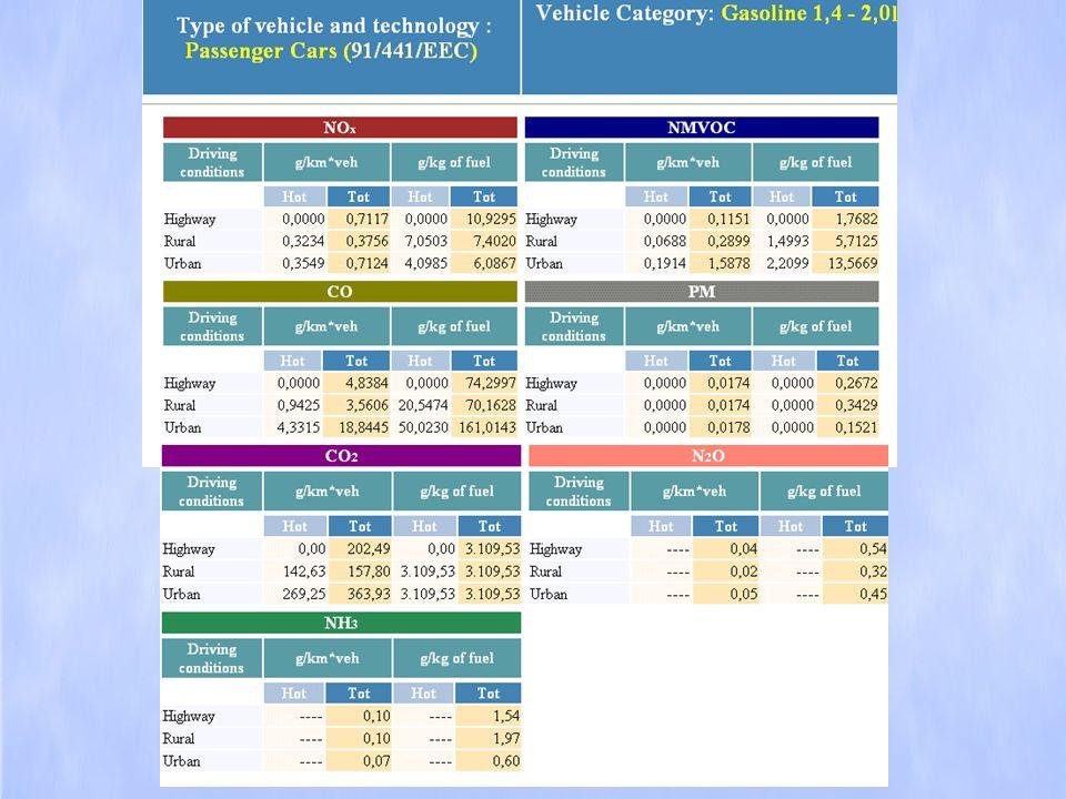 Tabella 1 – F.E.medi (g/veic*km) per classi SNAP e cicli di guida Tabella 2 – F.E.