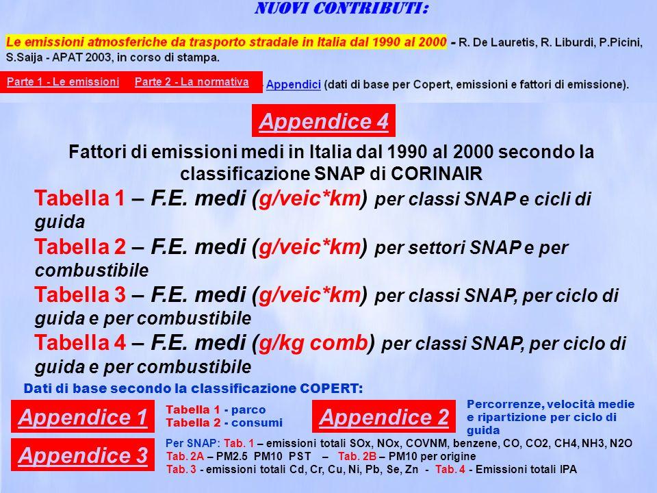 Fattori di emissione di PM10 (kg/10 6 km) (TNO 2001) Tyre WearBrake WearRoad Abrasion Autovetture 3,45 (3.5)6,00 (5.9)7,25 (7,3) Veicoli commerciali leggeri < 3.5 t 4,50 (4.5)7,50 (7,4)9,50 (9,5) Veicoli commerciali pesanti > 3.5 t e Bus 18,56 (18,6)32,25 (31,6)36,9 (39,2) Ciclomotori 1,72 (0.9)3,00 (1,5)3,65 (1.85) Motocicli 1,72 (1.7)3,00 (2,9)3,65 (3.7) TNO 2001: CEPMEIP Emission factors for particulate matter (Berdowsky J., Visschedijk A., Creemers E., Pulles T., TNO - MEP, NL, 2001) Programma europeo coordinato sugli inventari delle emissioni di particolato In rosso: A non exhaust particulate emission inventory for road traffic in Denmark poster, 4th TFEIP - Warsaw, 2003 (Morten Winters, Denmark NERI, DK) Elaborazioni sul PM da trasporti stradali tratte da: Emissioni di PM 10 in Italia dal 1990 al 2000 De Lauretis R., Ilacqua M.,Romano D.