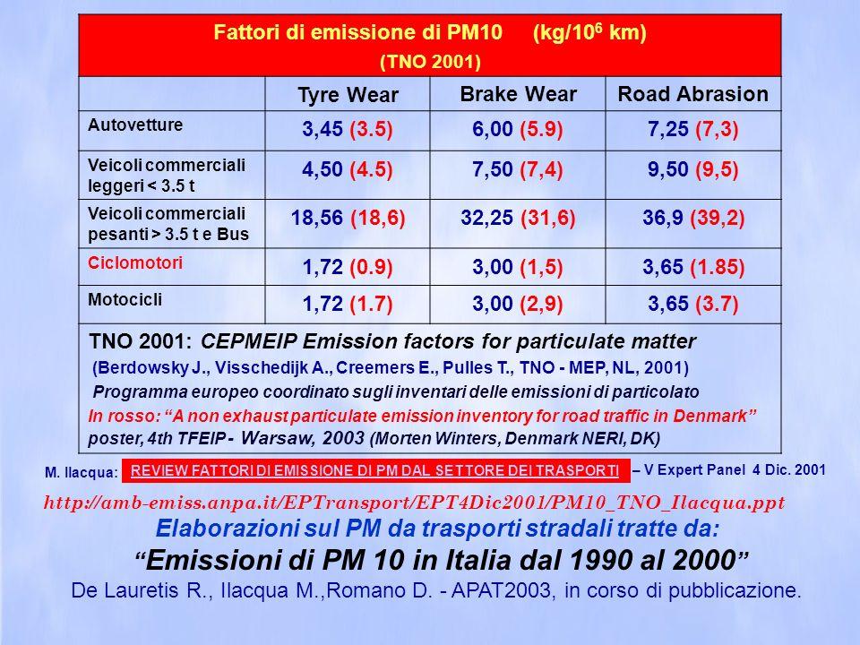 Fattori di emissione di PM10 (kg/10 6 km) (TNO 2001) Tyre WearBrake WearRoad Abrasion Autovetture 3,45 (3.5)6,00 (5.9)7,25 (7,3) Veicoli commerciali l