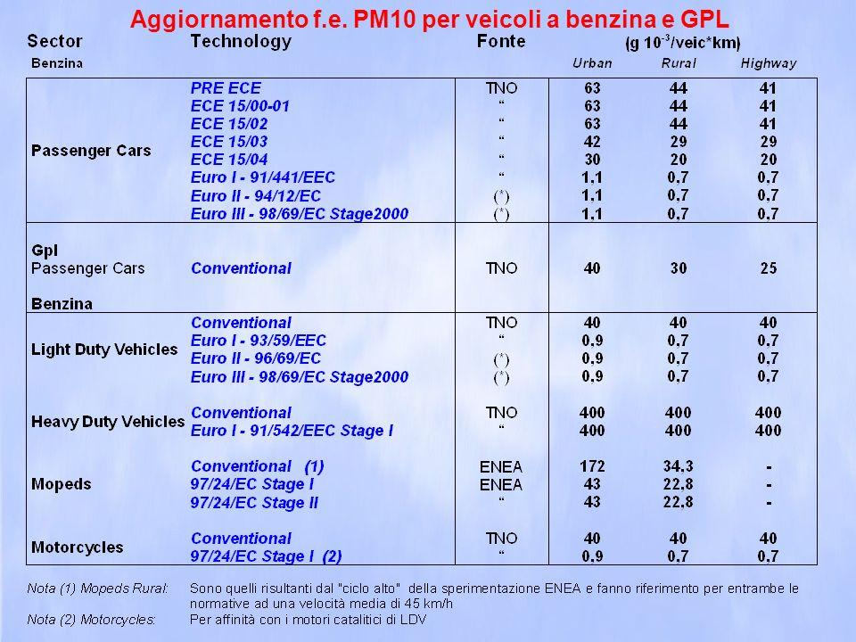PM10 (tonnellate/anno)