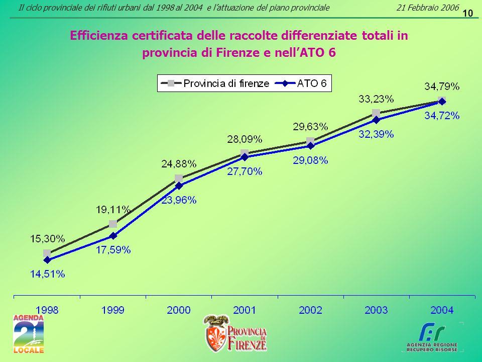 10 Efficienza certificata delle raccolte differenziate totali in provincia di Firenze e nellATO 6 Il ciclo provinciale dei rifiuti urbani dal 1998 al