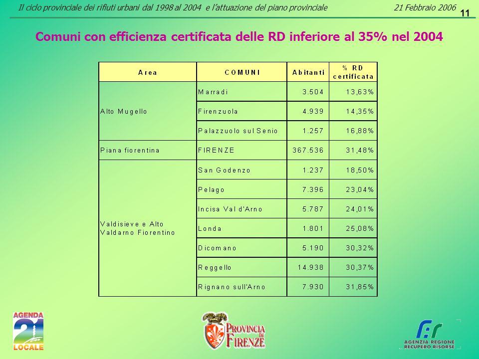 11 Comuni con efficienza certificata delle RD inferiore al 35% nel 2004 Il ciclo provinciale dei rifiuti urbani dal 1998 al 2004 e lattuazione del pia