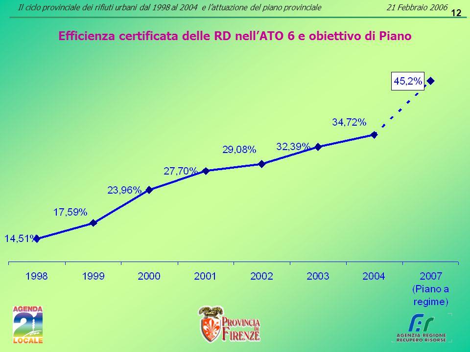 12 Efficienza certificata delle RD nellATO 6 e obiettivo di Piano Il ciclo provinciale dei rifiuti urbani dal 1998 al 2004 e lattuazione del piano pro
