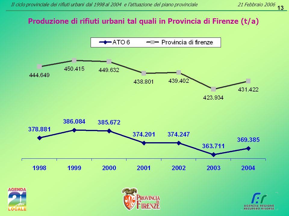 13 Produzione di rifiuti urbani tal quali in Provincia di Firenze (t/a) Il ciclo provinciale dei rifiuti urbani dal 1998 al 2004 e lattuazione del pia