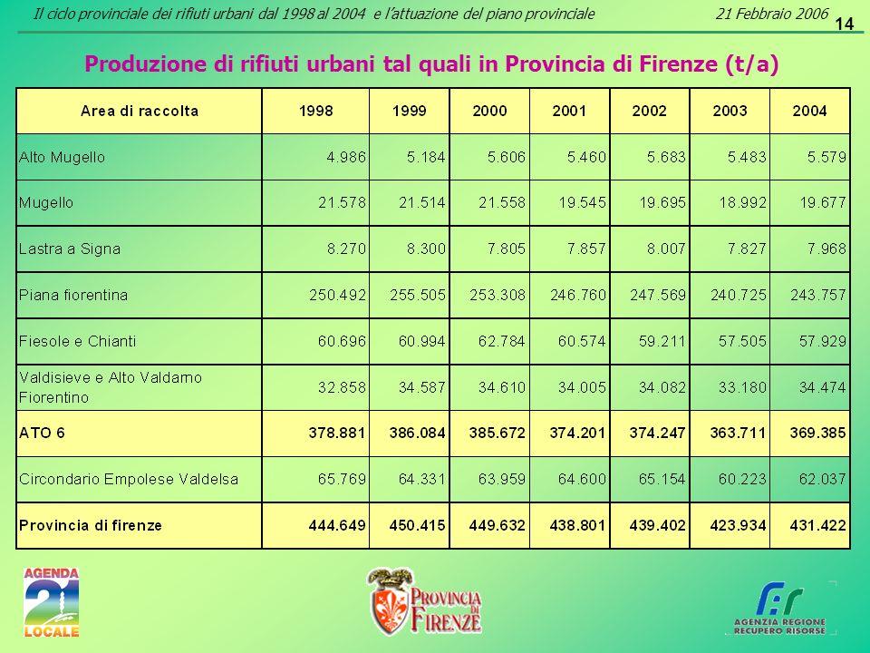 14 Produzione di rifiuti urbani tal quali in Provincia di Firenze (t/a) Il ciclo provinciale dei rifiuti urbani dal 1998 al 2004 e lattuazione del pia