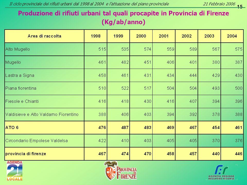 15 Produzione di rifiuti urbani tal quali procapite in Provincia di Firenze (Kg/ab/anno) Il ciclo provinciale dei rifiuti urbani dal 1998 al 2004 e la