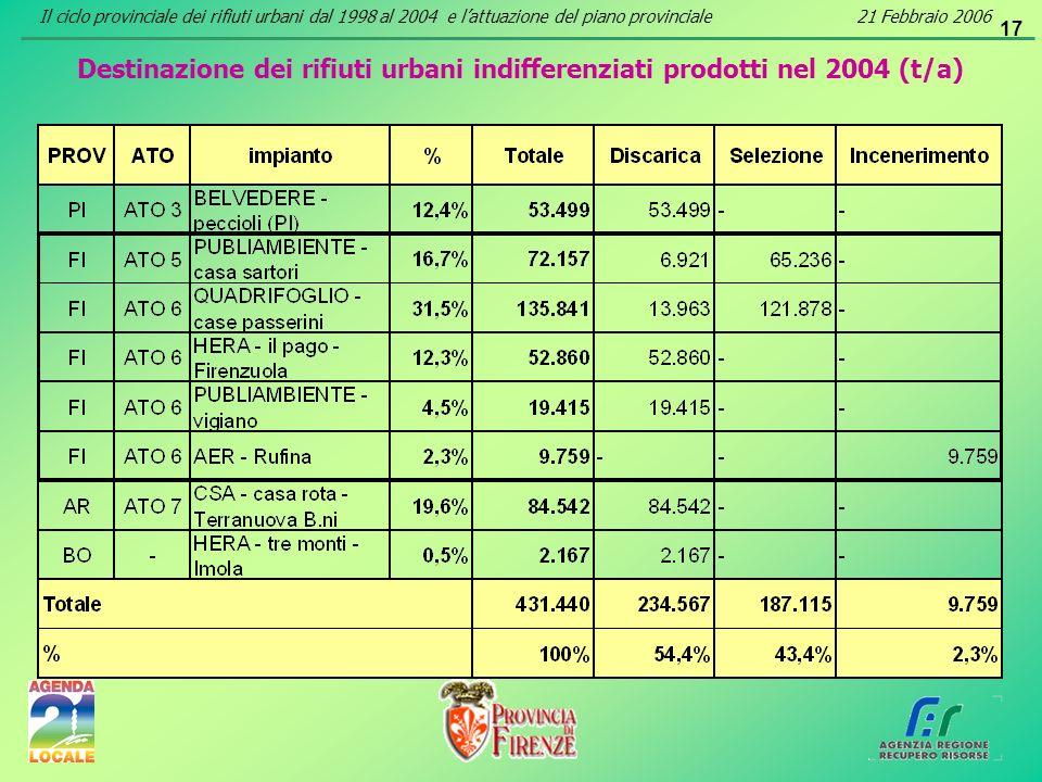 17 Destinazione dei rifiuti urbani indifferenziati prodotti nel 2004 (t/a) Il ciclo provinciale dei rifiuti urbani dal 1998 al 2004 e lattuazione del