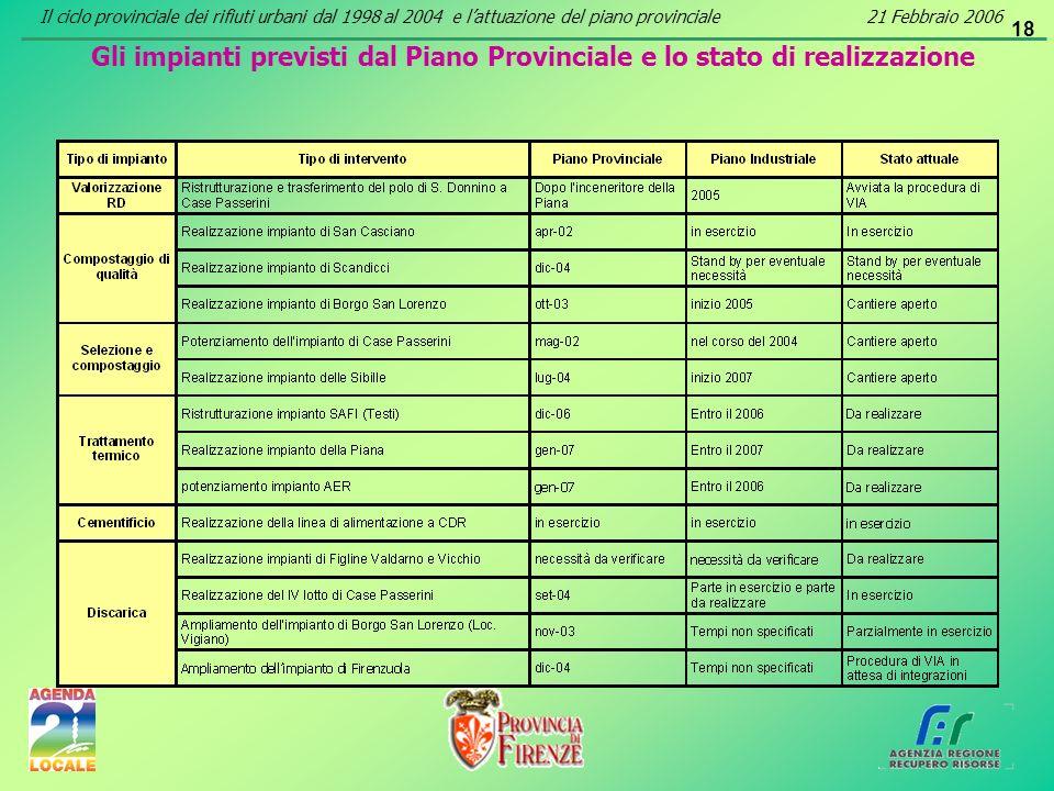 18 Gli impianti previsti dal Piano Provinciale e lo stato di realizzazione Il ciclo provinciale dei rifiuti urbani dal 1998 al 2004 e lattuazione del