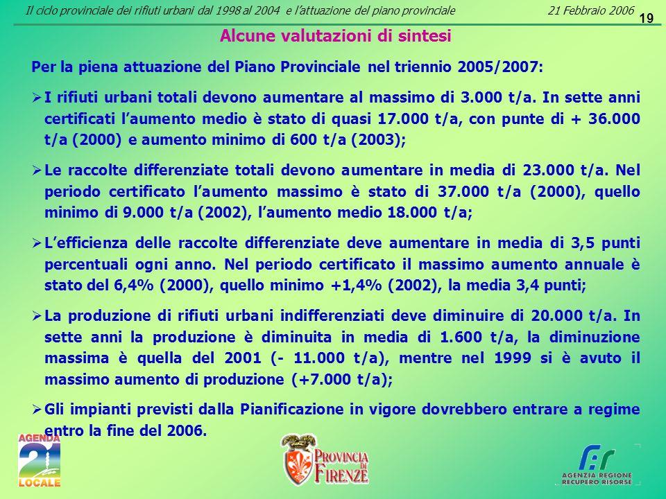 19 Alcune valutazioni di sintesi Per la piena attuazione del Piano Provinciale nel triennio 2005/2007: I rifiuti urbani totali devono aumentare al mas