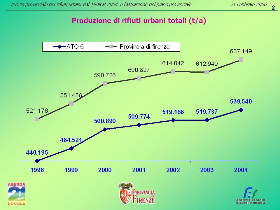 2 Produzione di rifiuti urbani totali (t/a) Il ciclo provinciale dei rifiuti urbani dal 1998 al 2004 e lattuazione del piano provinciale21 Febbraio 20