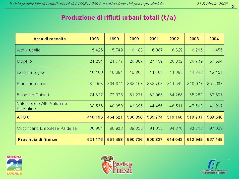 3 Produzione di rifiuti urbani totali (t/a) Il ciclo provinciale dei rifiuti urbani dal 1998 al 2004 e lattuazione del piano provinciale21 Febbraio 20
