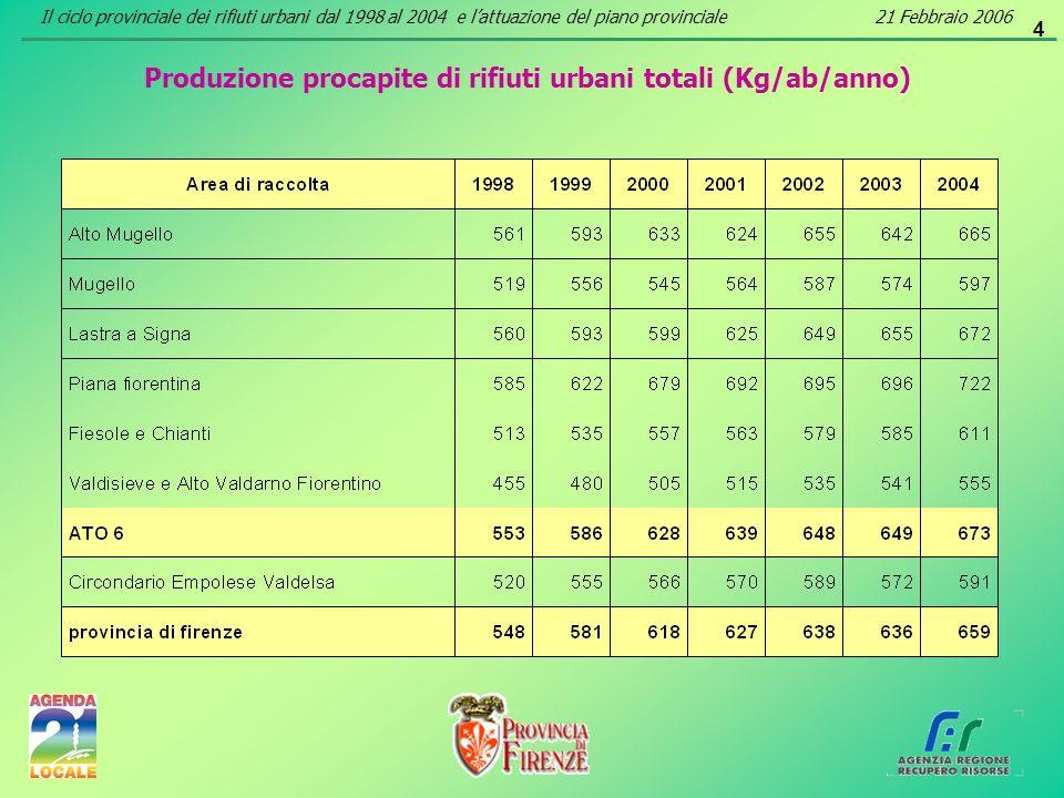 4 Produzione procapite di rifiuti urbani totali (Kg/ab/anno) Il ciclo provinciale dei rifiuti urbani dal 1998 al 2004 e lattuazione del piano provinci