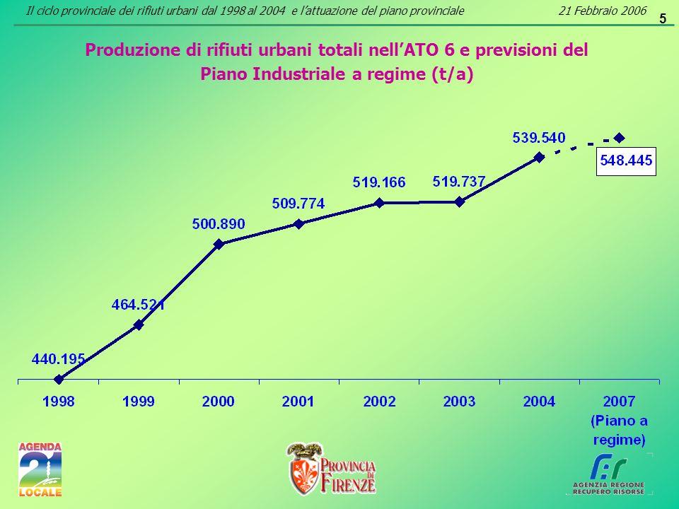 5 Produzione di rifiuti urbani totali nellATO 6 e previsioni del Piano Industriale a regime (t/a) Il ciclo provinciale dei rifiuti urbani dal 1998 al