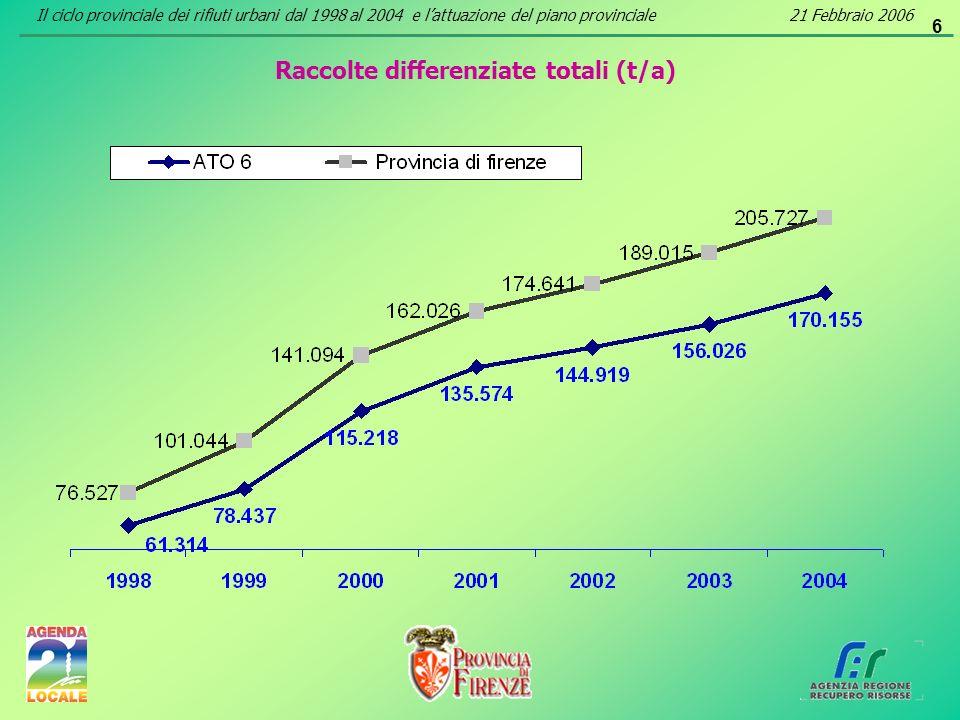 6 Raccolte differenziate totali (t/a) Il ciclo provinciale dei rifiuti urbani dal 1998 al 2004 e lattuazione del piano provinciale21 Febbraio 2006