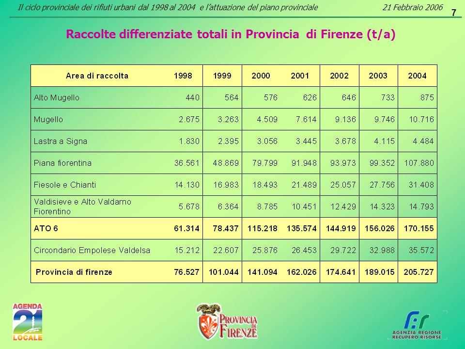 7 Raccolte differenziate totali in Provincia di Firenze (t/a) Il ciclo provinciale dei rifiuti urbani dal 1998 al 2004 e lattuazione del piano provinc