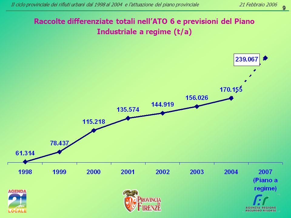 9 Raccolte differenziate totali nellATO 6 e previsioni del Piano Industriale a regime (t/a) Il ciclo provinciale dei rifiuti urbani dal 1998 al 2004 e