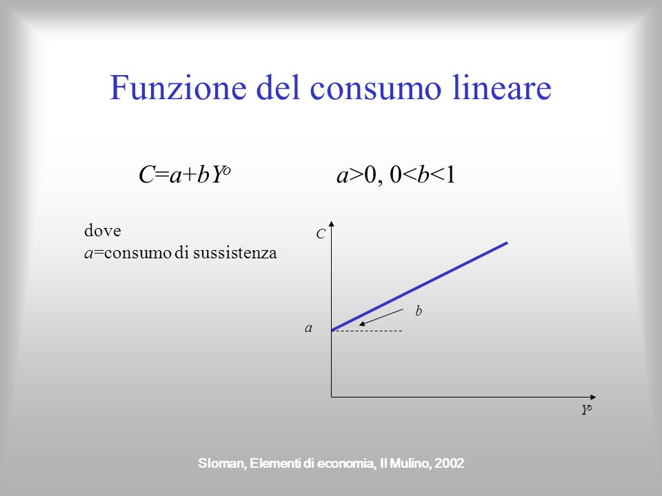 Sloman, Elementi di economia, Il Mulino, 2002 Funzione del consumo lineare C=a+bY o a>0, 0<b<1 dove a=consumo di sussistenza C YoYo a b
