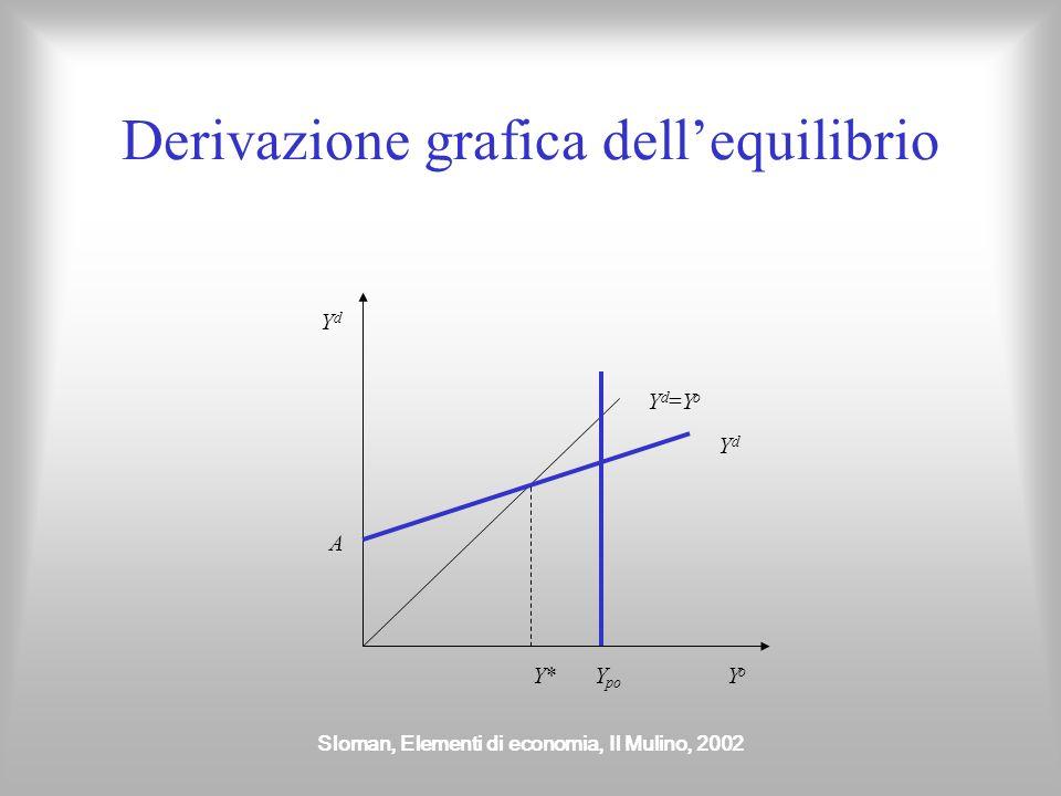 Sloman, Elementi di economia, Il Mulino, 2002 Derivazione grafica dellequilibrio YdYd YoYo Yd=YoYd=Yo A YdYd Y*Y*Y po