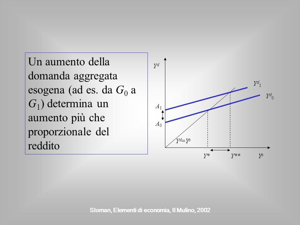 Sloman, Elementi di economia, Il Mulino, 2002 Un aumento della domanda aggregata esogena (ad es. da G 0 a G 1 ) determina un aumento più che proporzio