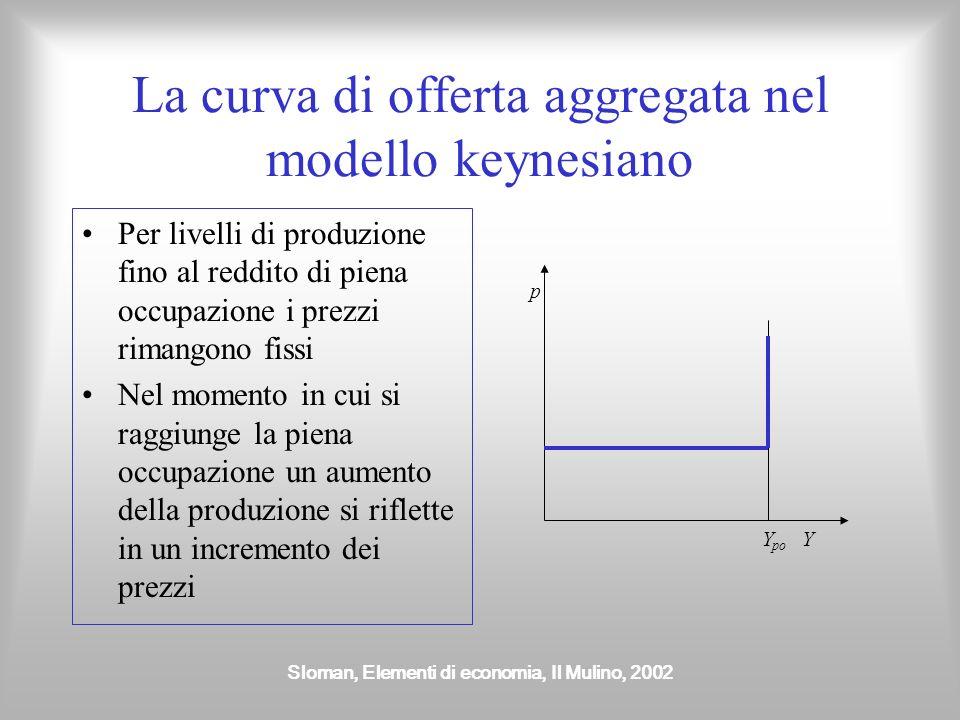 Sloman, Elementi di economia, Il Mulino, 2002 La curva di offerta aggregata nel modello keynesiano Per livelli di produzione fino al reddito di piena