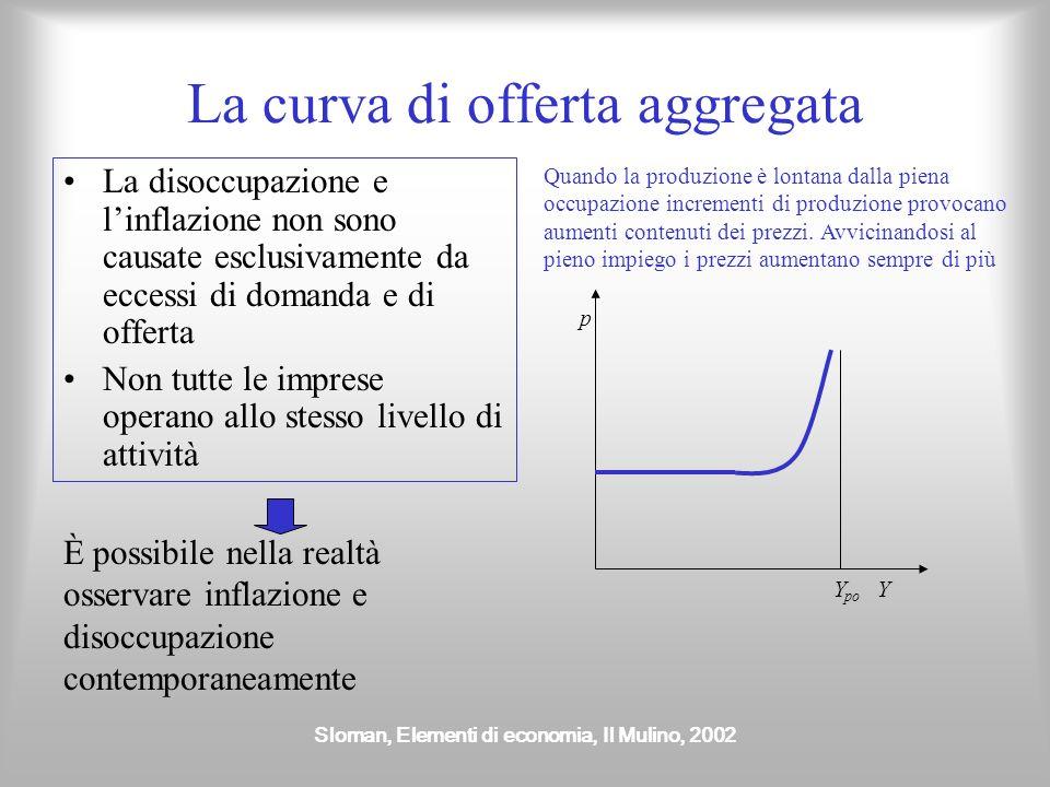 Sloman, Elementi di economia, Il Mulino, 2002 La curva di offerta aggregata La disoccupazione e linflazione non sono causate esclusivamente da eccessi