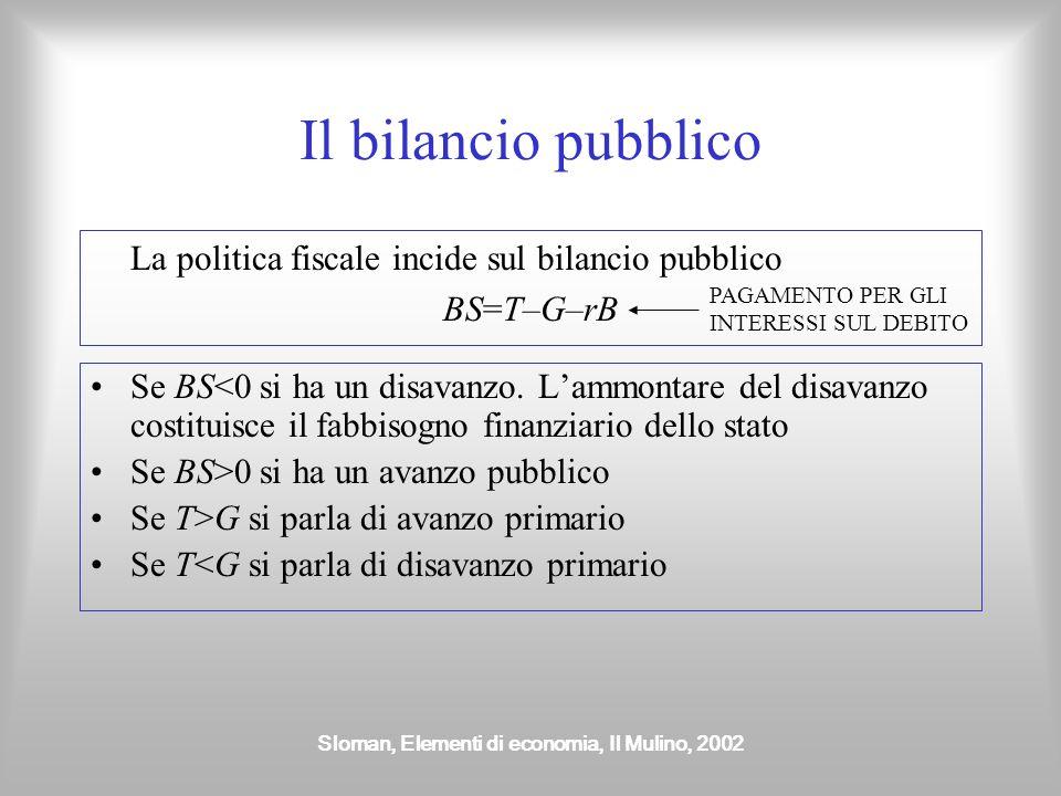 Sloman, Elementi di economia, Il Mulino, 2002 Il bilancio pubblico La politica fiscale incide sul bilancio pubblico BS=T–G–rB Se BS<0 si ha un disavan