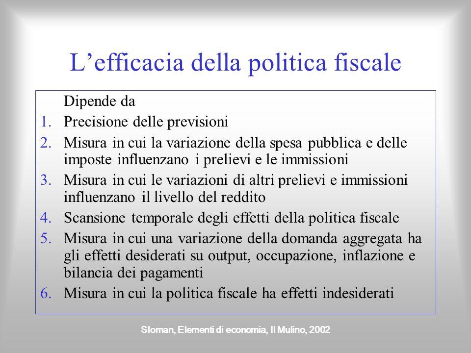 Sloman, Elementi di economia, Il Mulino, 2002 Lefficacia della politica fiscale Dipende da 1.Precisione delle previsioni 2.Misura in cui la variazione