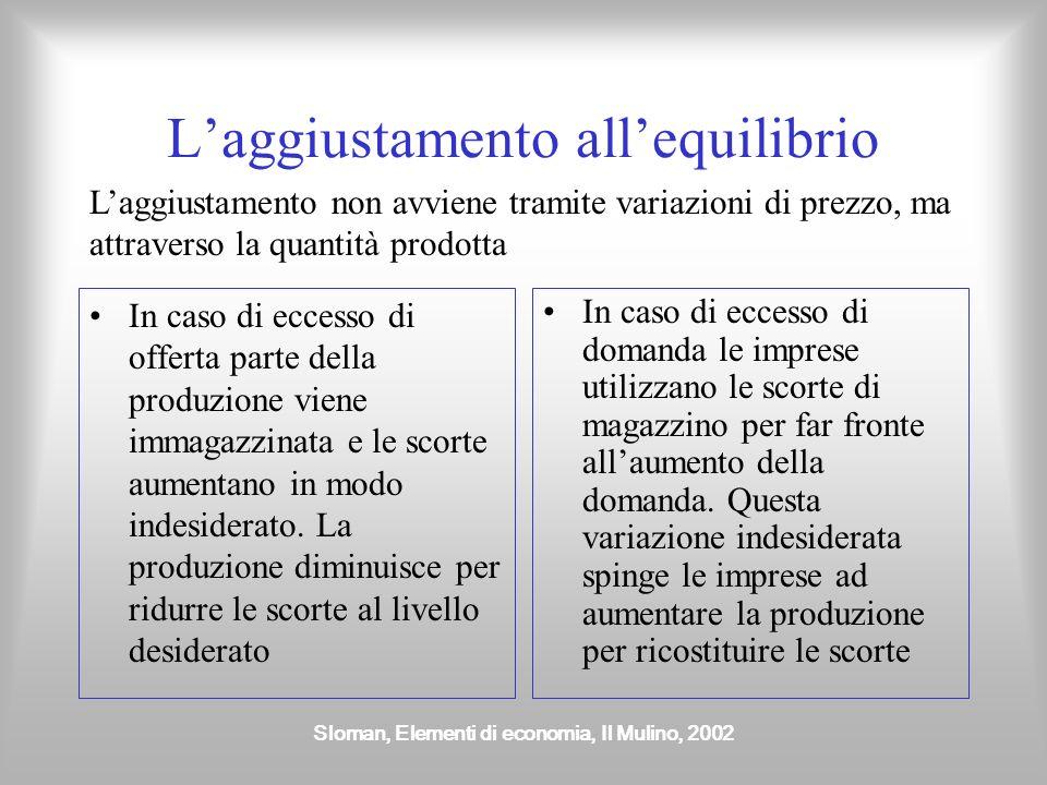Sloman, Elementi di economia, Il Mulino, 2002 Laggiustamento allequilibrio In caso di eccesso di offerta parte della produzione viene immagazzinata e