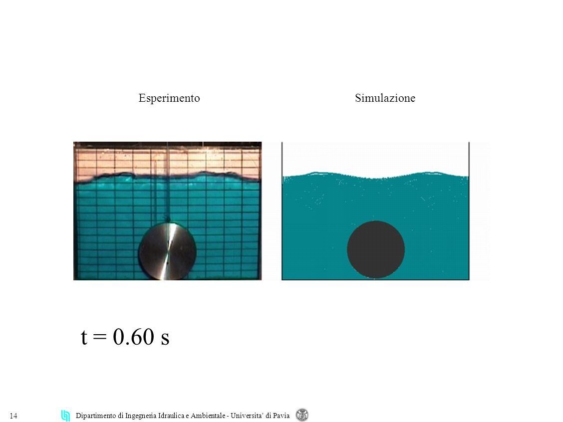 Dipartimento di Ingegneria Idraulica e Ambientale - Universita di Pavia 14 Esperimento Simulazione t = 0.60 s