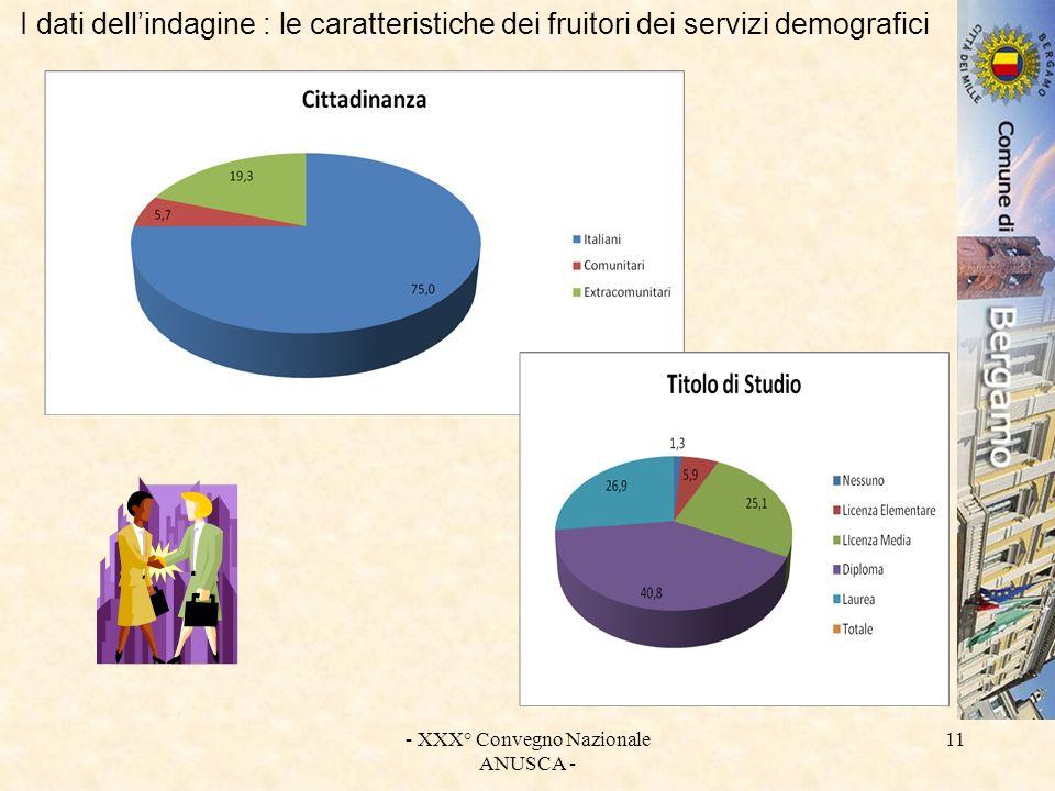 - XXX° Convegno Nazionale ANUSCA - 11 I dati dellindagine : le caratteristiche dei fruitori dei servizi demografici
