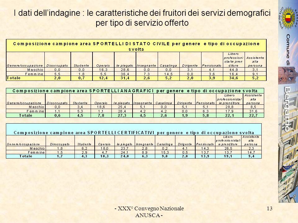 - XXX° Convegno Nazionale ANUSCA - 13 I dati dellindagine : le caratteristiche dei fruitori dei servizi demografici per tipo di servizio offerto