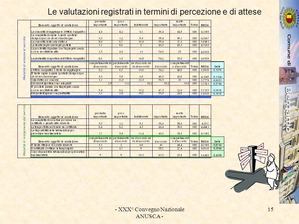 - XXX° Convegno Nazionale ANUSCA - 15 Le valutazioni registrati in termini di percezione e di attese