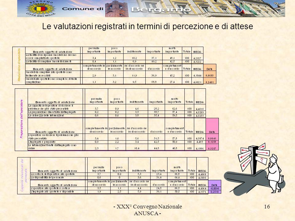 - XXX° Convegno Nazionale ANUSCA - 16 Le valutazioni registrati in termini di percezione e di attese