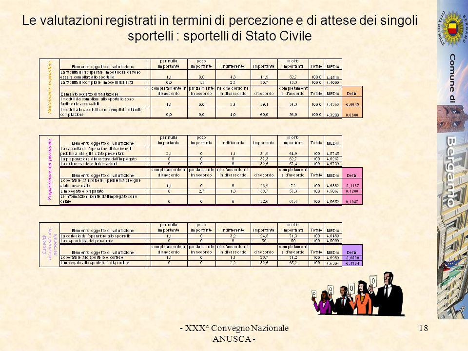 - XXX° Convegno Nazionale ANUSCA - 18 Le valutazioni registrati in termini di percezione e di attese dei singoli sportelli : sportelli di Stato Civile