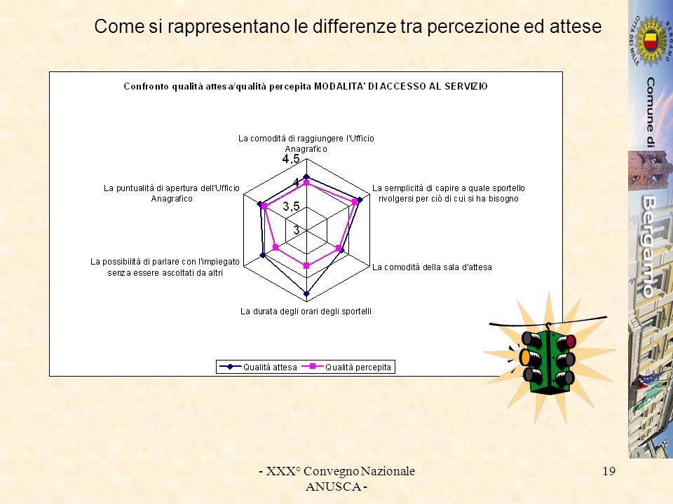 - XXX° Convegno Nazionale ANUSCA - 19 Come si rappresentano le differenze tra percezione ed attese