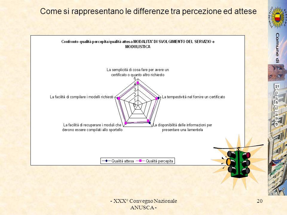 - XXX° Convegno Nazionale ANUSCA - 20 Come si rappresentano le differenze tra percezione ed attese