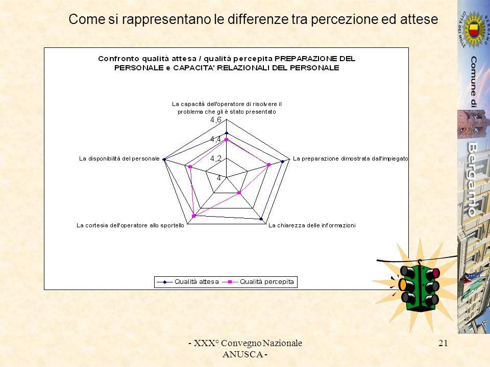 - XXX° Convegno Nazionale ANUSCA - 21 Come si rappresentano le differenze tra percezione ed attese