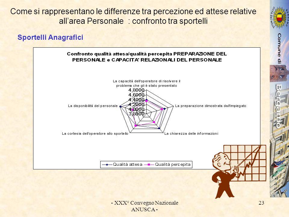 - XXX° Convegno Nazionale ANUSCA - 23 Come si rappresentano le differenze tra percezione ed attese relative allarea Personale : confronto tra sportell