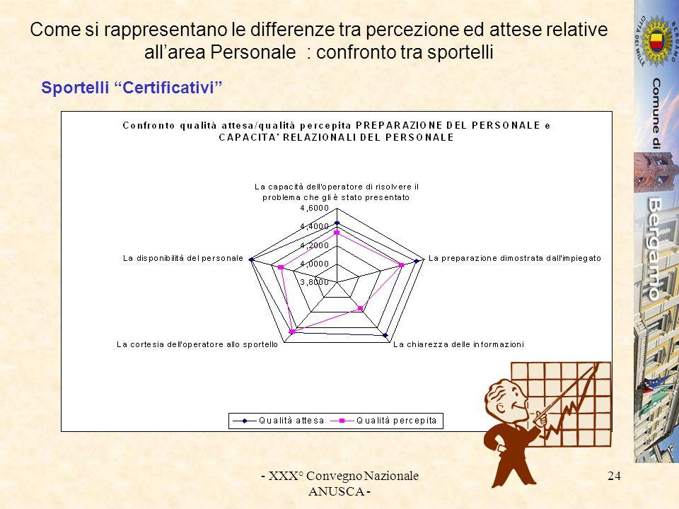 - XXX° Convegno Nazionale ANUSCA - 24 Come si rappresentano le differenze tra percezione ed attese relative allarea Personale : confronto tra sportell