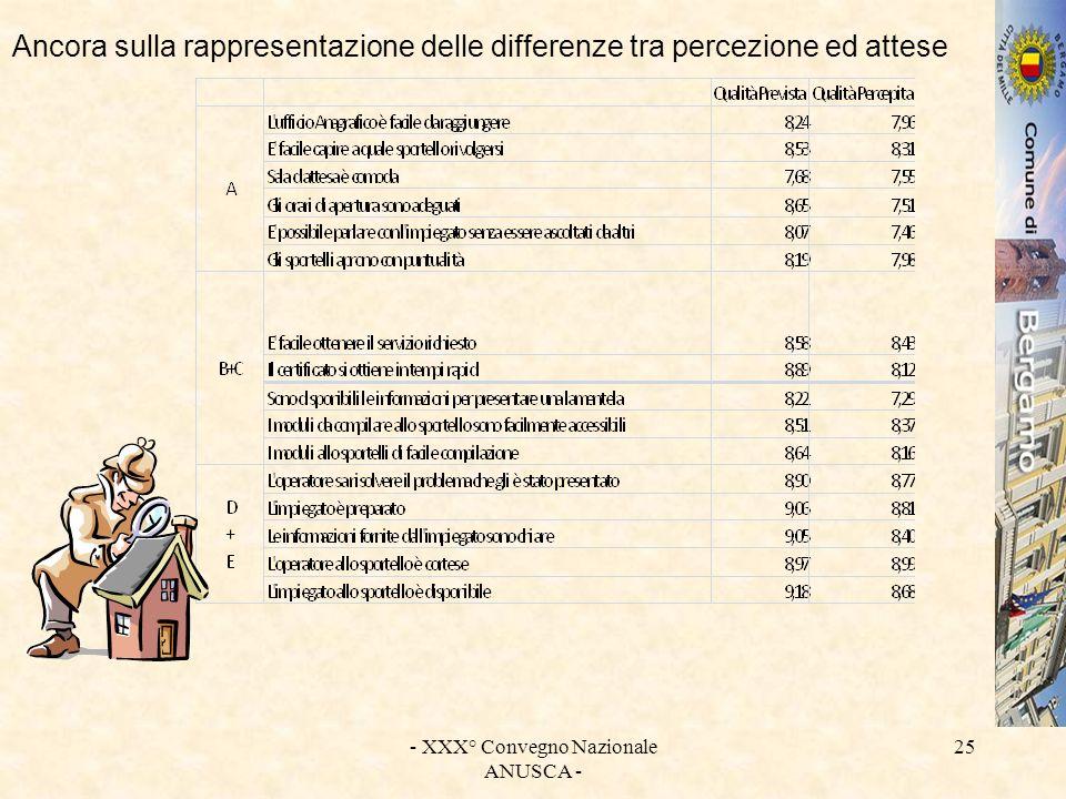 - XXX° Convegno Nazionale ANUSCA - 25 Ancora sulla rappresentazione delle differenze tra percezione ed attese