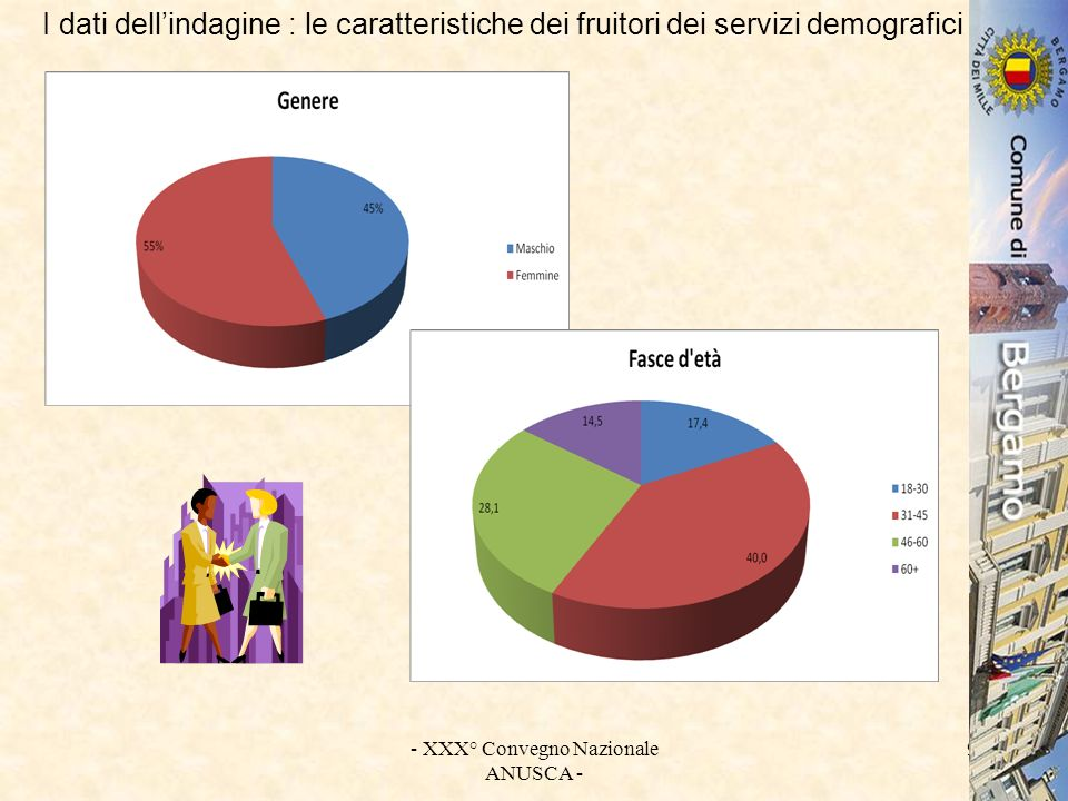 - XXX° Convegno Nazionale ANUSCA - 10 I dati dellindagine : le caratteristiche dei fruitori dei servizi demografici