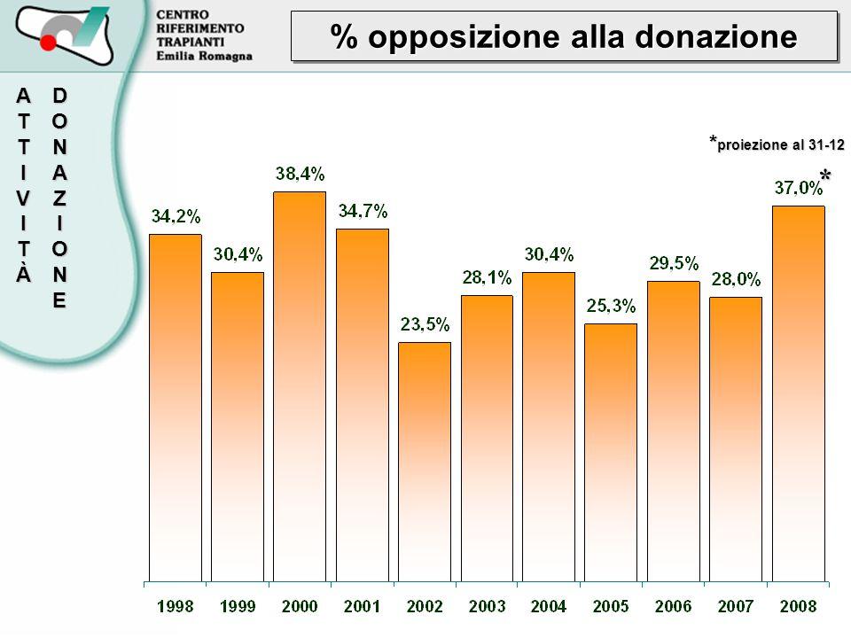 % opposizione alla donazione DONAZIONEATTIVITÀ * proiezione al 31-12 *
