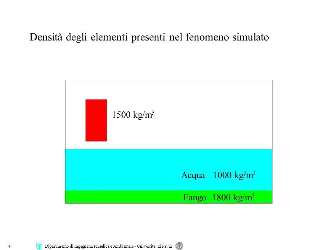 Dipartimento di Ingegneria Idraulica e Ambientale - Universita di Pavia 3 Fango 1800 kg/m 3 Acqua 1000 kg/m 3 1500 kg/m 3 Densità degli elementi presenti nel fenomeno simulato