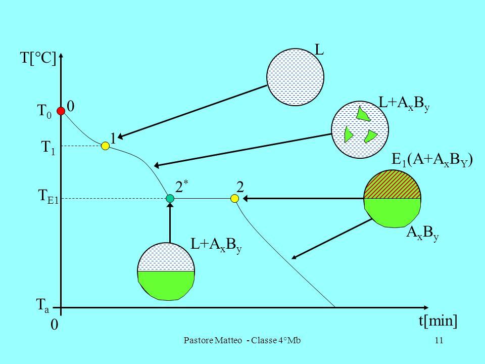 Pastore Matteo - Classe 4°Mb11 1 22*2* T[°C] t[min] 0 TaTa T1T1 T E1 T0T0 0 L L+A x B y AxByAxBy E 1 (A+A x B Y )